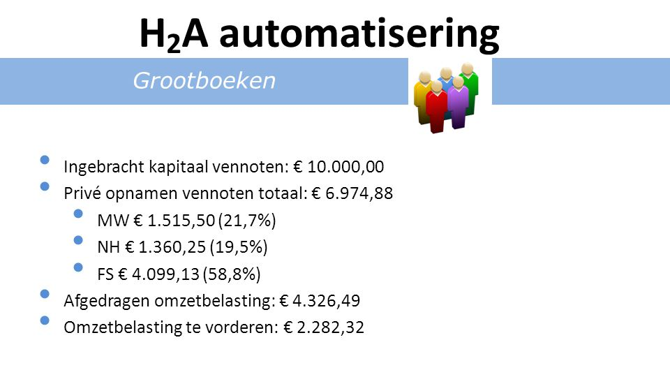 Grootboeken Ingebracht kapitaal vennoten: € 10.000,00 Privé opnamen vennoten totaal: € 6.974,88 MW € 1.515,50 (21,7%) NH € 1.360,25 (19,5%) FS € 4.099