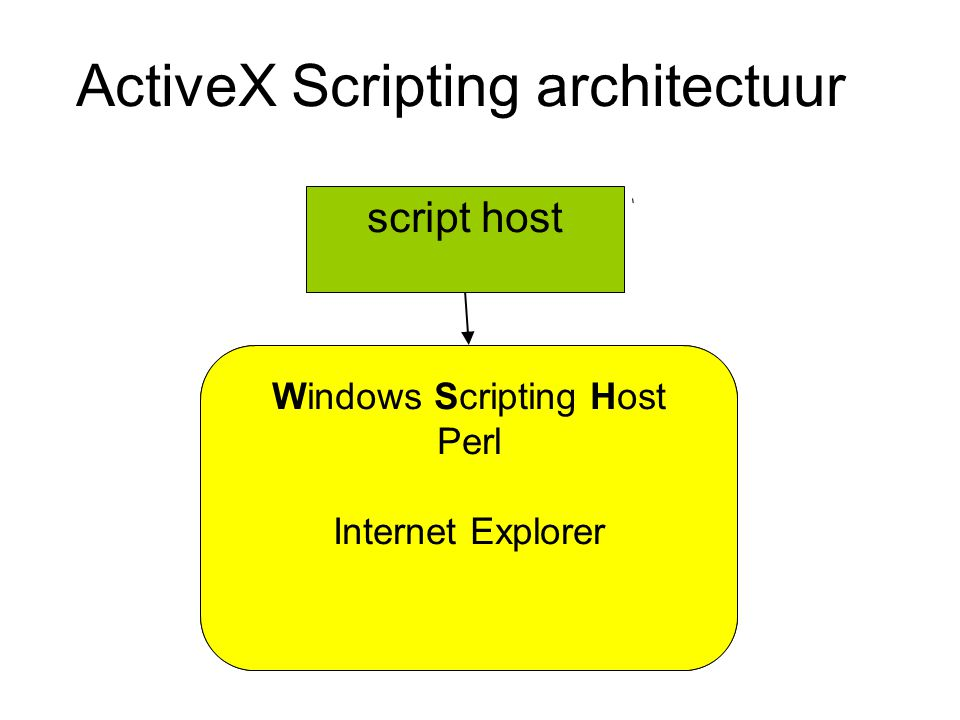 ActiveX Scripting architectuur script host Windows Scripting Host Perl Active Server Pages Internet Explorer Microsoft Office Windows Script Component
