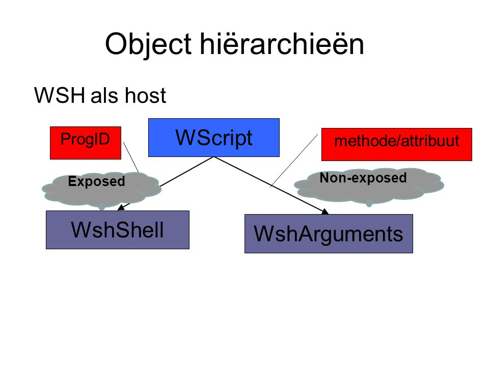 Object hiërarchieën WSH als host WScript WshShell WshArguments ProgID Non-exposed Exposed methode/attribuut