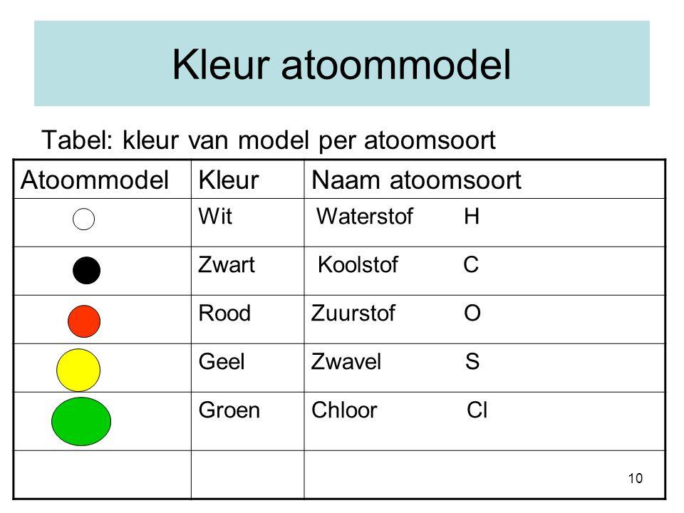 10 Kleur atoommodel Tabel: kleur van model per atoomsoort AtoommodelKleurNaam atoomsoort Wit Waterstof H Zwart Koolstof C RoodZuurstof O GeelZwavel S GroenChloor Cl
