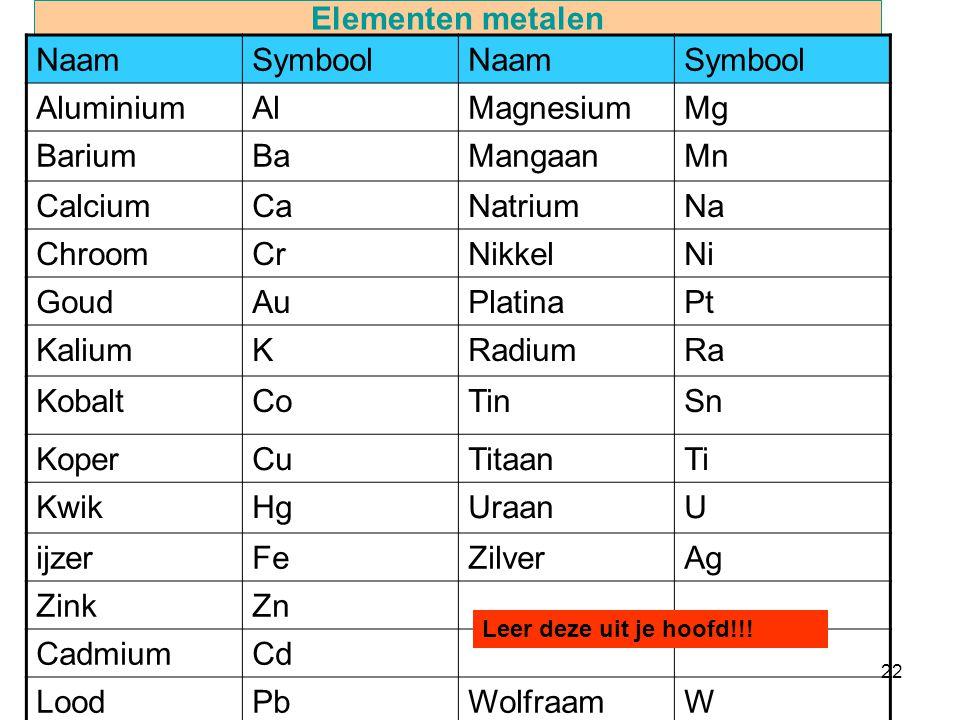 22 Elementen metalen NaamSymboolNaamSymbool AluminiumAlMagnesiumMg BariumBaMangaanMn CalciumCaNatriumNa ChroomCrNikkelNi GoudAuPlatinaPt KaliumKRadiumRa KobaltCoTinSn KoperCuTitaanTi KwikHgUraanU ijzerFeZilverAg ZinkZn CadmiumCd LoodPbWolfraamW Leer deze uit je hoofd!!!