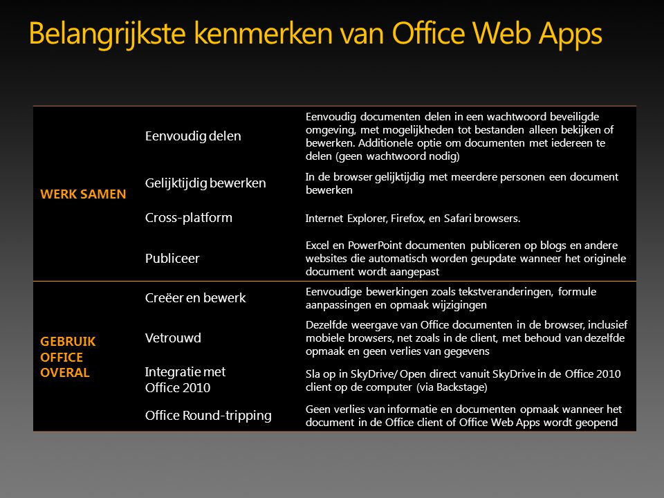 Belangrijkste kenmerken van Office Web Apps WERK SAMEN Eenvoudig delen Eenvoudig documenten delen in een wachtwoord beveiligde omgeving, met mogelijkheden tot bestanden alleen bekijken of bewerken.