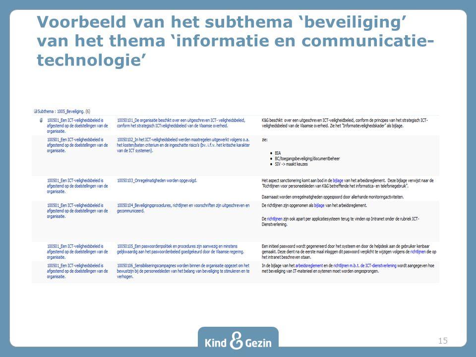 Voorbeeld van het subthema 'beveiliging' van het thema 'informatie en communicatie- technologie' 15
