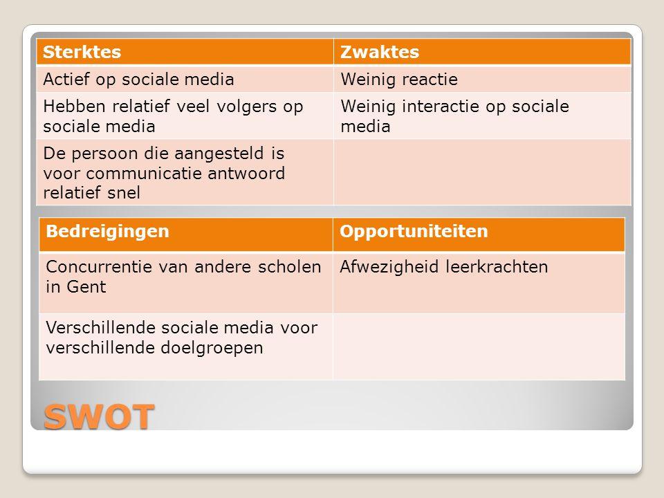 SWOT SterktesZwaktes Actief op sociale mediaWeinig reactie Hebben relatief veel volgers op sociale media Weinig interactie op sociale media De persoon