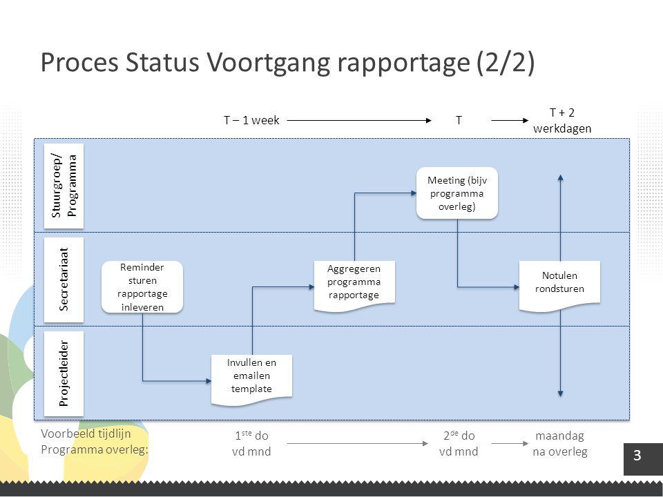 3 Proces Status Voortgang rapportage (2/2) Stuurgroep/ Programma Secretariaat Projectleider Reminder sturen rapportage inleveren Invullen en emailen t