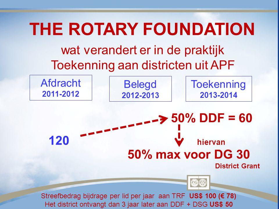 Afdracht 2011-2012 Belegd 2012-2013 Toekenning 2013-2014 hiervan 50% max voor DG 30 District Grant Streefbedrag bijdrage per lid per jaar aan TRF US$