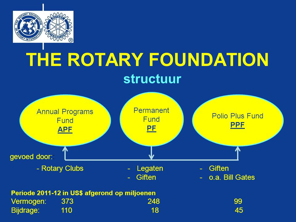 Annual Programs Fund APF THE ROTARY FOUNDATION Permanent Fund PF Polio Plus Fund PPF structuur gevoed door:: -Legaten - Giften -o.a.
