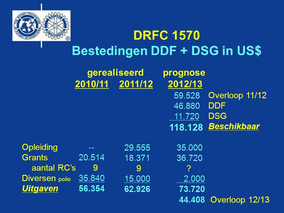 Afdracht 2011-2012 Belegd 2012-2013 Toekenning 2013-2014 hiervan 50% max voor DG 30 District Grant Streefbedrag bijdrage per lid per jaar aan TRF US$ 100 (€ 78) Het district ontvangt dan 3 jaar later aan DDF + DSG US$ 50 120 50% DDF = 60 THE ROTARY FOUNDATION wat verandert er in de praktijk Toekenning aan districten uit APF