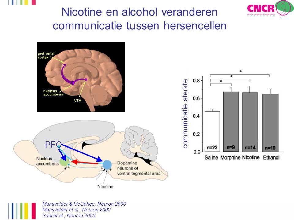 PFC Nicotine en alcohol veranderen communicatie tussen hersencellen Mansvelder & McGehee, Neuron 2000 Mansvelder et al., Neuron 2002 Saal et al., Neur