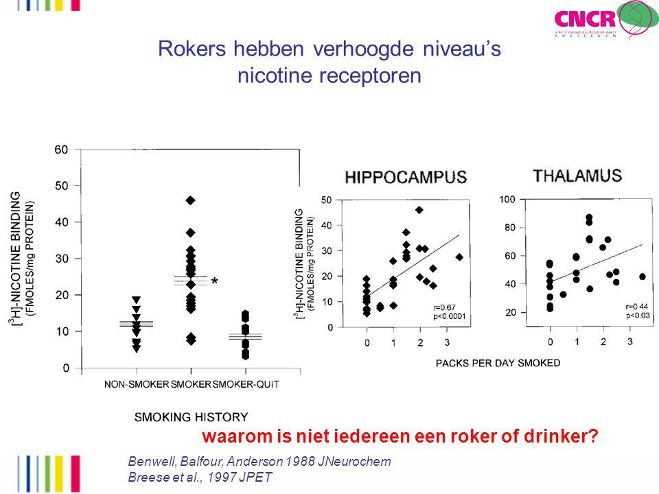 Rokers hebben verhoogde niveau's nicotine receptoren Benwell, Balfour, Anderson 1988 JNeurochem Breese et al., 1997 JPET waarom is niet iedereen een r
