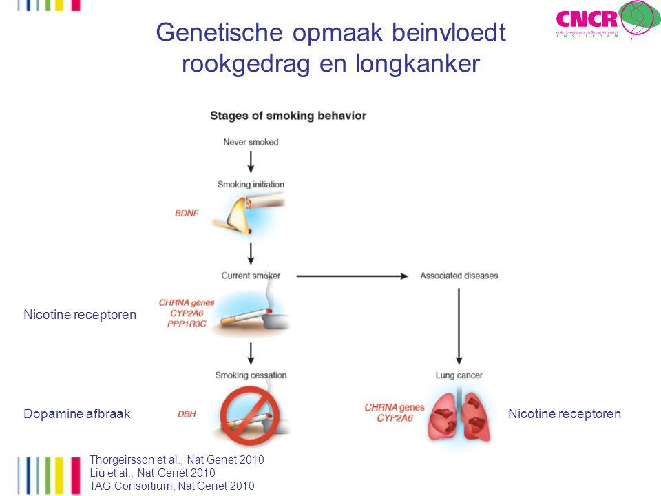 Genetische opmaak beinvloedt rookgedrag en longkanker Thorgeirsson et al., Nat Genet 2010 Liu et al., Nat Genet 2010 TAG Consortium, Nat Genet 2010 Do