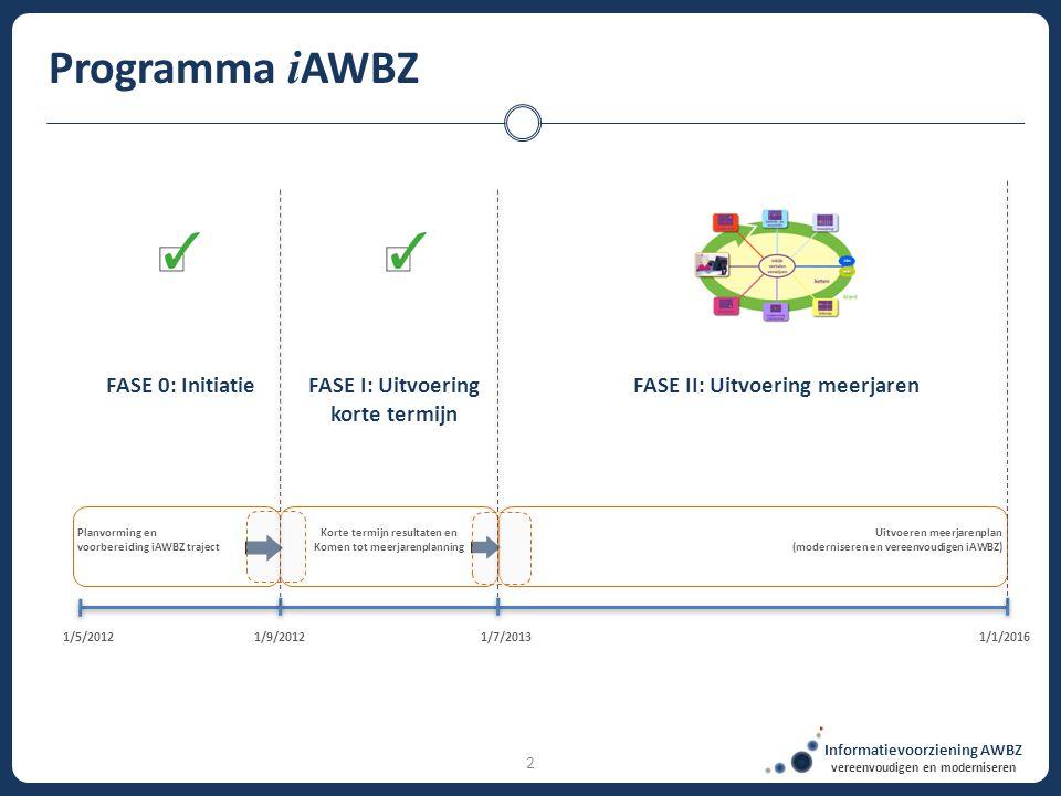 2 Programma i AWBZ Planvorming en voorbereiding iAWBZ traject Korte termijn resultaten en Komen tot meerjarenplanning Uitvoeren meerjarenplan (moderni