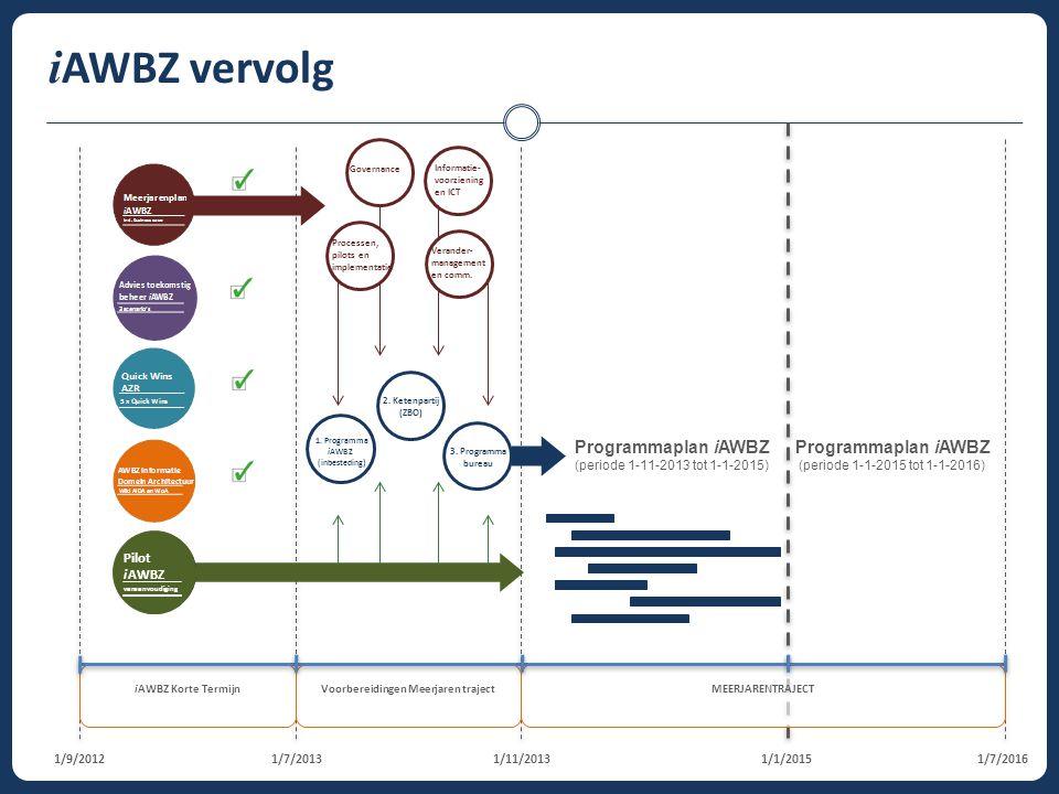 i AWBZ vervolg 1/7/20131/9/20121/7/20161/11/20131/1/2015 Governance Informatie- voorziening en ICT Processen, pilots en implementatie Verander- manage