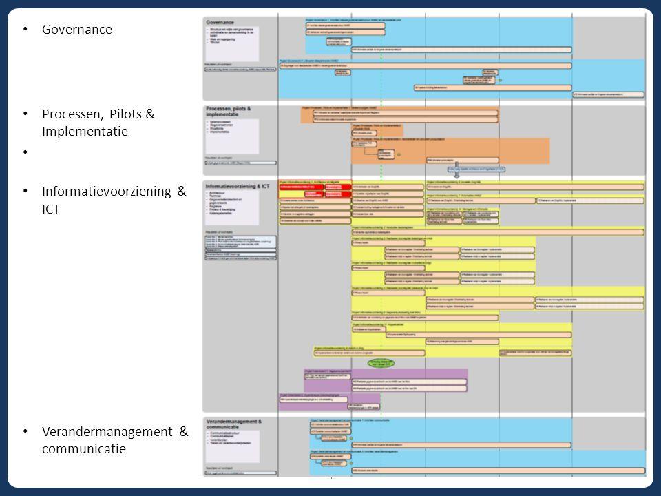 4 Governance Processen, Pilots & Implementatie Informatievoorziening & ICT Verandermanagement & communicatie