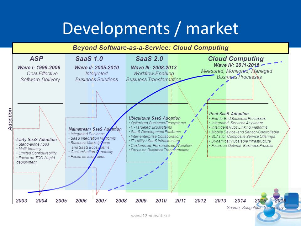 Source: Saugatuck Technology Wave III: Workflow-Enabled Business Transformation Beyond Software-as-a-Service: Cloud Computing Wave I: Cost-Effective Software Delivery Adoption Wave II: Integrated Business Solutions ASP Early SaaS Adoption Stand-alone Apps Multi-tenancy Limited Configurability Focus on TCO / rapid deployment Mainstream SaaS Adoption Integrated Business SaaS Integration Platforms Business Marketplaces and SaaS Ecosystems Customization Capability Focus on Integration SaaS 1.0 Ubiquitous SaaS Adoption Optimized Business Ecosystems IT-Targeted Ecosystems SaaS Development Platforms Inter-enterprise Collaboration IT Utility / SaaS Infrastructure Customized, Personalized Workflow Focus on Business Transformation Cloud Computing Post-SaaS Adoption End-to-End Business Processes Integrated Services Anywhere Intelligent Hubs Linking Platforms Mobile Device- and Sensor-Controllable SLAs for Composite Service Offerings Dynamically Scalable Infrastructure Focus on Optimal Business Process Wave IV: Measured, Monitored, Managed Business Processes SaaS 2.0 Developments / market