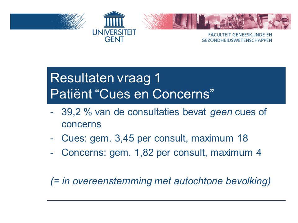 Resultaten vraag 1 Patiënt Cues en Concerns -39,2 % van de consultaties bevat geen cues of concerns -Cues: gem.