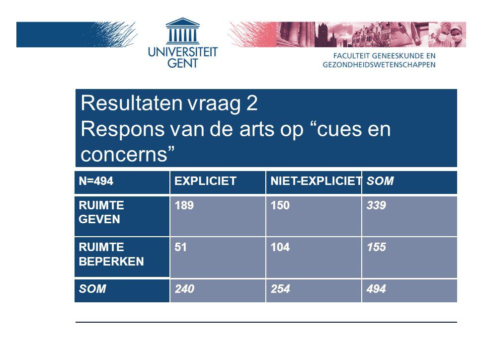 Resultaten vraag 2 Respons van de arts op cues en concerns N=494EXPLICIETNIET-EXPLICIET SOM RUIMTE GEVEN 189150 339 RUIMTE BEPERKEN 51104 155 SOM240254494