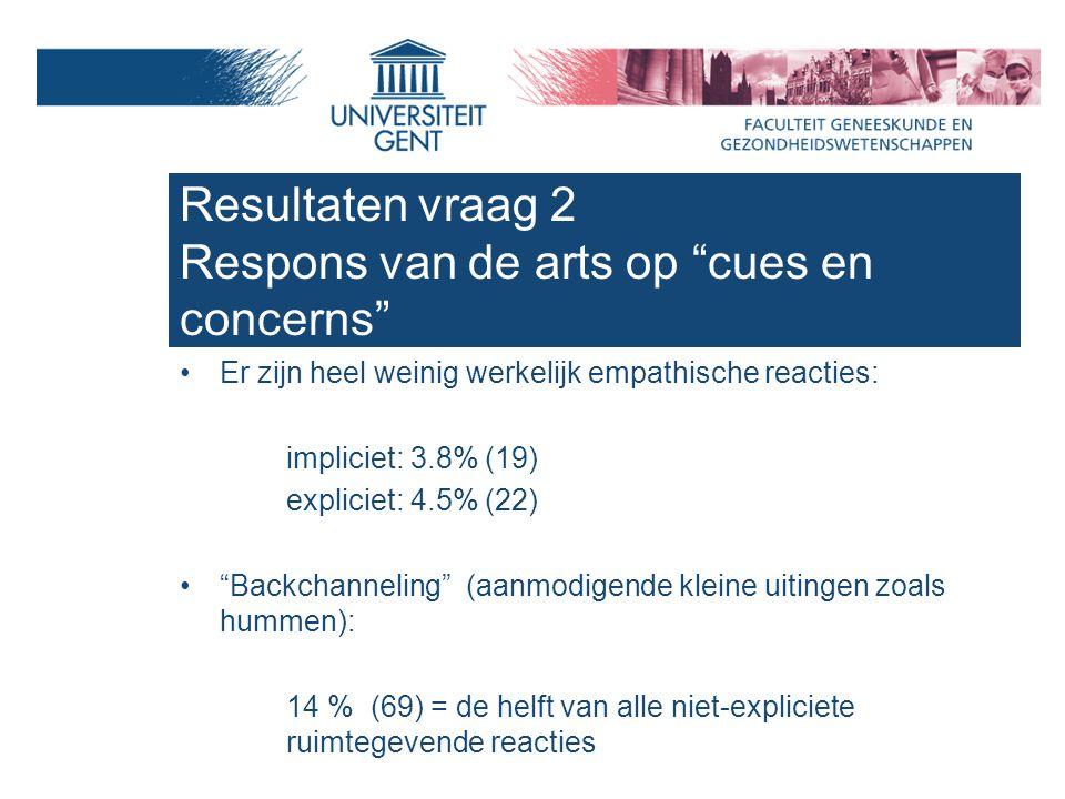 Er zijn heel weinig werkelijk empathische reacties: impliciet: 3.8% (19) expliciet: 4.5% (22) Backchanneling (aanmodigende kleine uitingen zoals hummen): 14 % (69) = de helft van alle niet-expliciete ruimtegevende reacties Resultaten vraag 2 Respons van de arts op cues en concerns