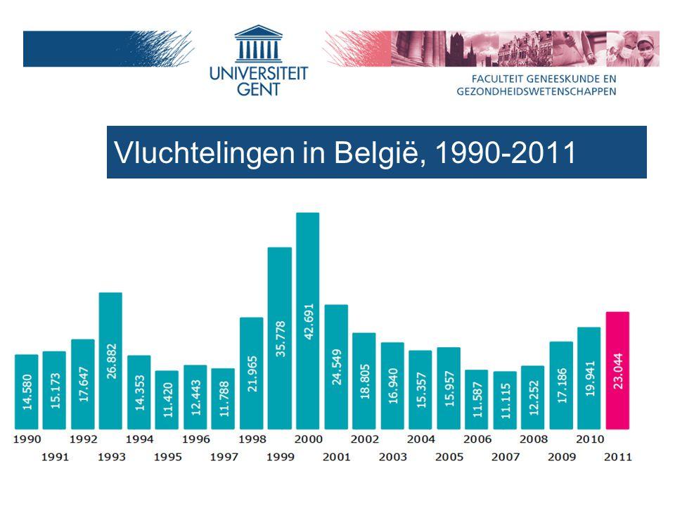Migrants in Belgium (2008, FOD Economie) Refugees in Belgium (CGVS, top 5 afkomst vluchtelingen 2010)Nationality % applications Afghanistan13,2 Kosovo10 Guinée8,2 Irak7,8 Rusland7,4