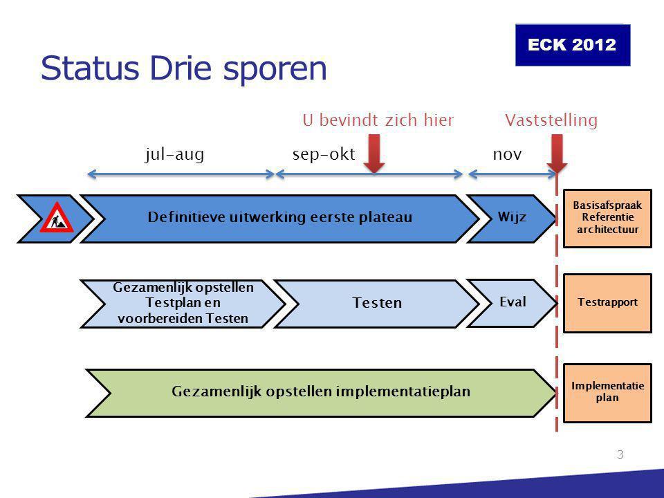 ECK 2012 Status  Basisafspraak – Afstemming ELO-leveranciers (hoofdlijnen) Distributeurs (hoofdlijnen) GEU (detail) – Testfase Ambitieniveau's Referentie-implementatie (deze bijeenkomst) – Implementatieplan Verkenning interesse 4