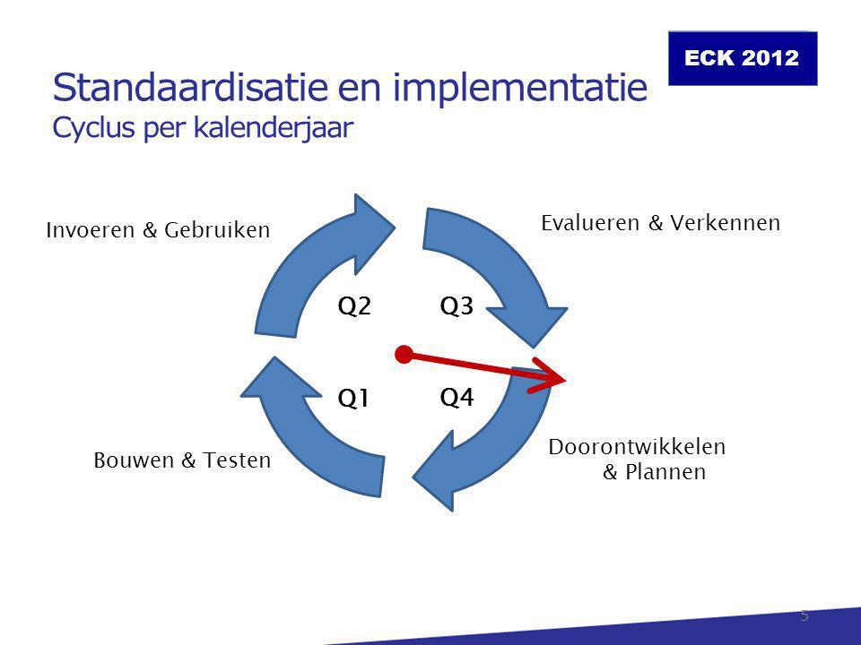 ECK 2012 6 sep dec jan Business case Deelnemers Samenwerking Blauwdruk Projectplan Reserveren Infrastructuur Organisatie Processen Individueel Certificering Ketentest Technisch Organisatorisch Evalueren Door- ontwikkelen VerkennenPlannenBouwen Testen Invoeren Gebruiken Knelpunten Wensen Standaard oktnov Voorbereiden Q4Q3Q1Q2 InteresseCommitment Standaardisatie en implementatie Proces Intentie aug…