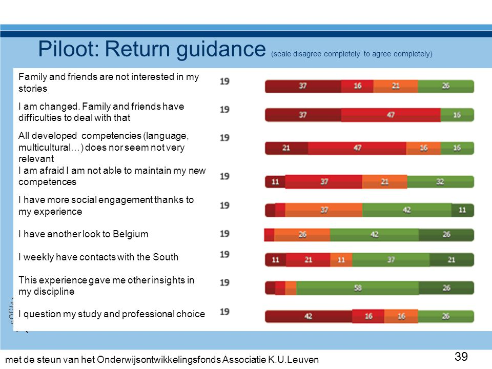 met de steun van het Onderwijsontwikkelingsfonds Associatie K.U.Leuven 39 Piloot: Return guidance (scale disagree completely to agree completely) Fami