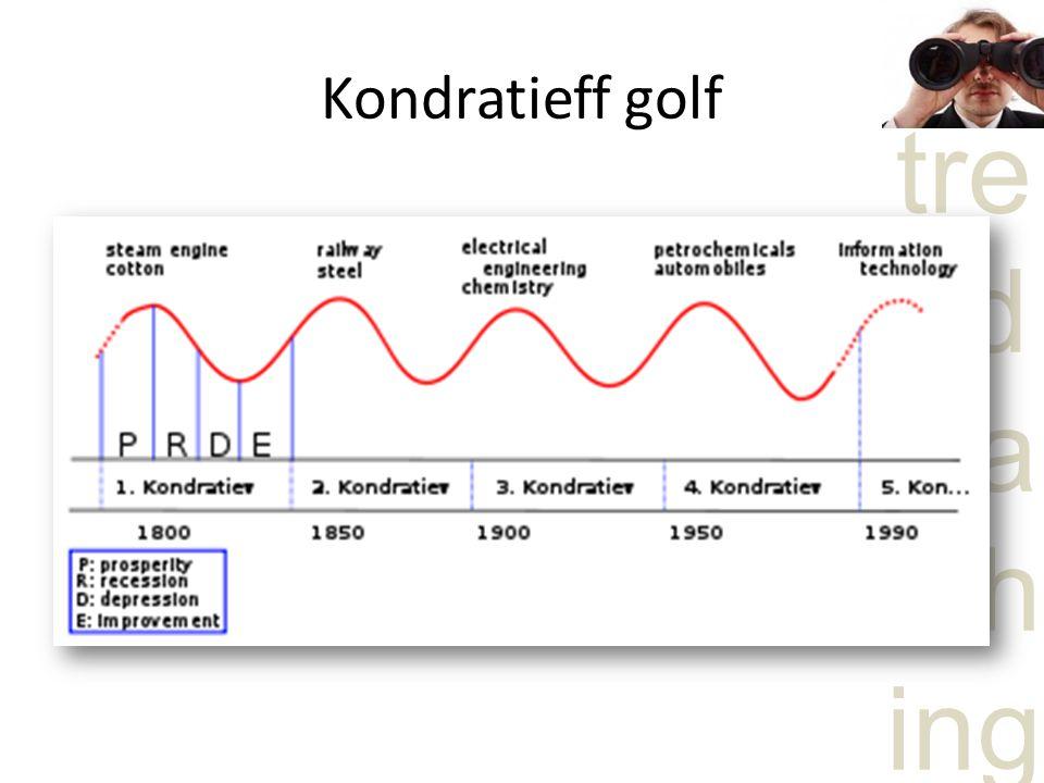 tre nd wa tch ing Kondratieff golf