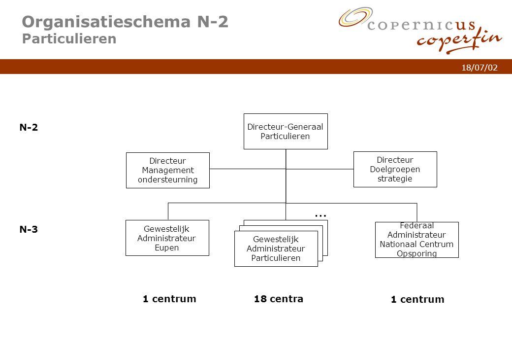 p. 5Titel van de presentatie 18/07/02 Organisatieschema N-2 Particulieren N-2 N-3 18 centra1 centrum Directeur-Generaal Particulieren N-3 Gewestelijk