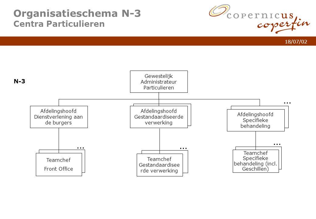 p. 6Titel van de presentatie 18/07/02 … Organisatieschema N-3 Centra Particulieren Afdelingshoofd Gestandaardiseerde verwerking Afdelingshoofd Dienstv