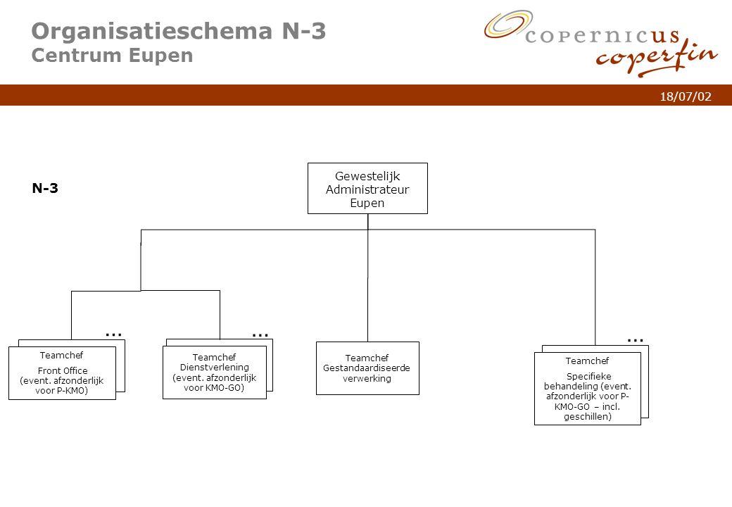 p. 7Titel van de presentatie 18/07/02 Organisatieschema N-3 Centrum Eupen Gewestelijk Administrateur Eupen N-3 … Teamchef Specifieke behandeling (even
