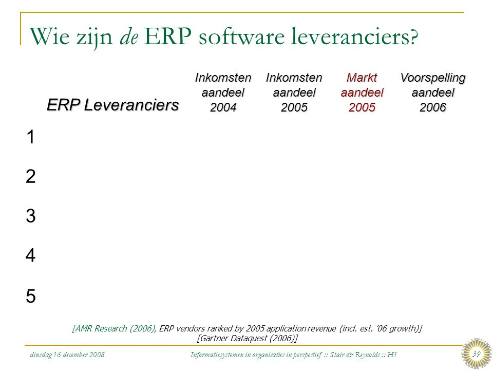 dinsdag 16 december 2008 Informatiesystemen in organisaties in perspectief :: Stair & Reynolds :: H1 39 Wie zijn de ERP software leveranciers ? ERP Le