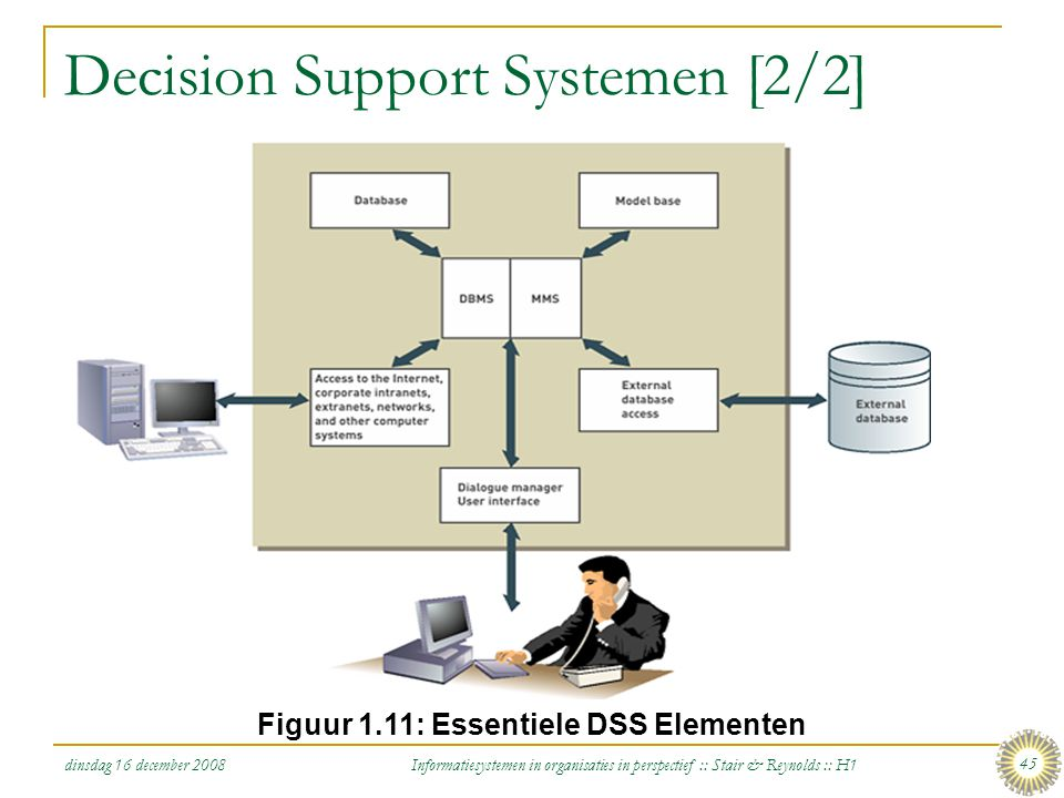 dinsdag 16 december 2008 Informatiesystemen in organisaties in perspectief :: Stair & Reynolds :: H1 45 Decision Support Systemen [2/2] Figuur 1.11: E