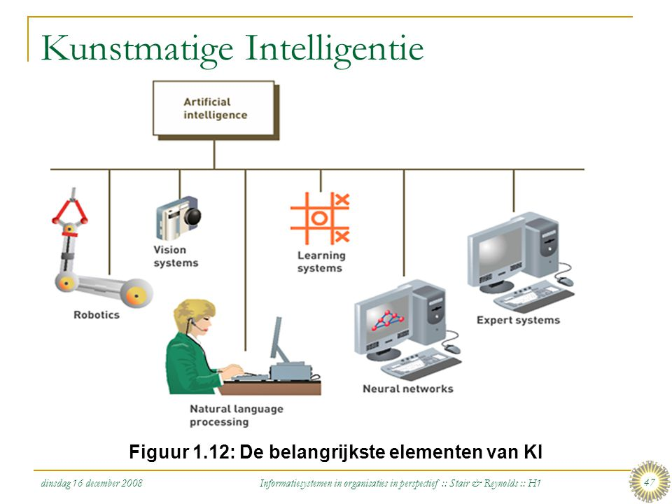dinsdag 16 december 2008 Informatiesystemen in organisaties in perspectief :: Stair & Reynolds :: H1 47 Kunstmatige Intelligentie Figuur 1.12: De bela