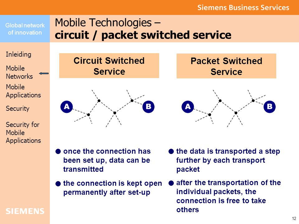 Global network of innovation Inleiding Security Mobile Networks Security for Mobile Applications 12 Mobile Applications Mobile Technologies – circuit