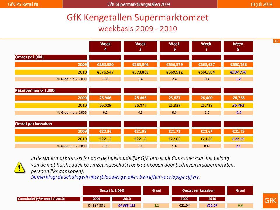 10 GfK PS Retail NLGfK Supermarktkengetallen 200918 juli 2014 GfK Kengetallen Supermarktomzet weekbasis 2009 - 2010 Opmerking: de schuingedrukte (blauwe) getallen betreffen voorlopige cijfers.