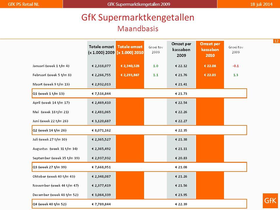 12 GfK PS Retail NLGfK Supermarktkengetallen 200918 juli 2014 GfK Supermarktkengetallen Maandbasis