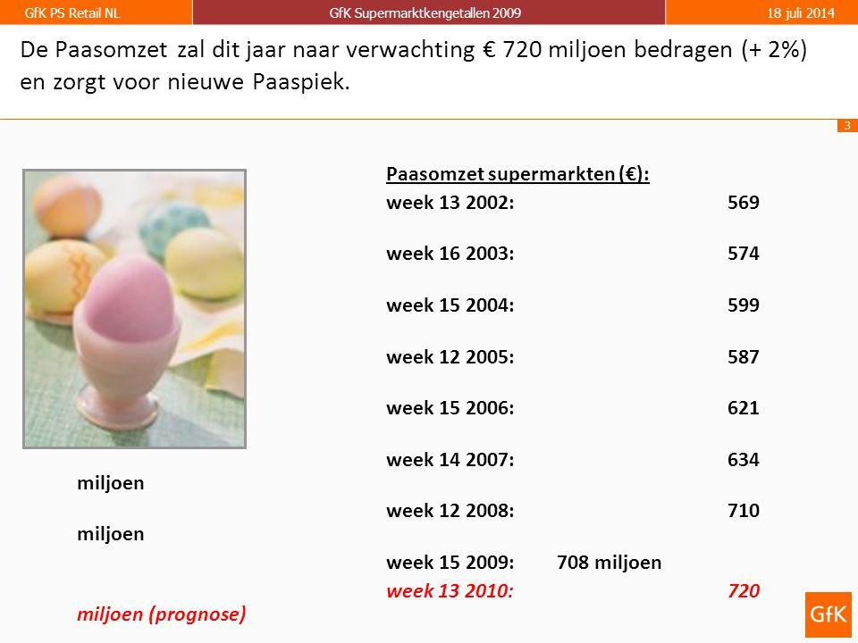 3 GfK PS Retail NLGfK Supermarktkengetallen 200918 juli 2014 Paasomzet supermarkten (€): week 13 2002:569 miljoen week 16 2003:574 miljoen week 15 2004:599 miljoen week 12 2005:587 miljoen week 15 2006:621 miljoen week 14 2007:634 miljoen week 12 2008:710 miljoen week 15 2009: 708 miljoen week 13 2010:720 miljoen (prognose) De Paasomzet zal dit jaar naar verwachting € 720 miljoen bedragen (+ 2%) en zorgt voor nieuwe Paaspiek.