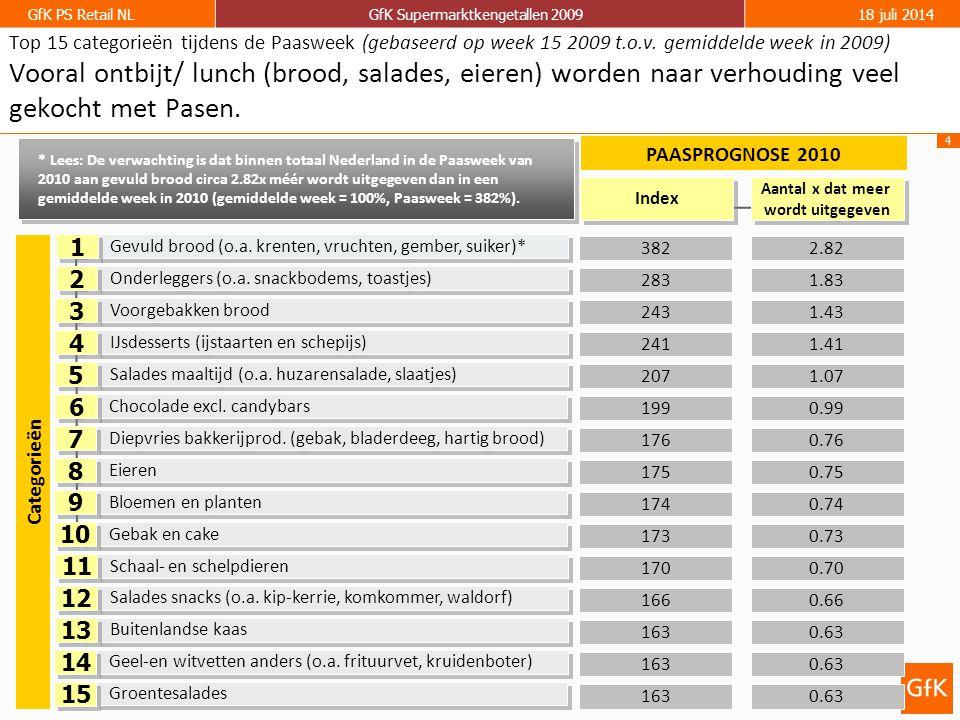 15 GfK PS Retail NLGfK Supermarktkengetallen 200918 juli 2014 GfK Supermarkt kengetallen: Omzet per kassabon per week Groei ten opzichte van dezelfde week in 2009
