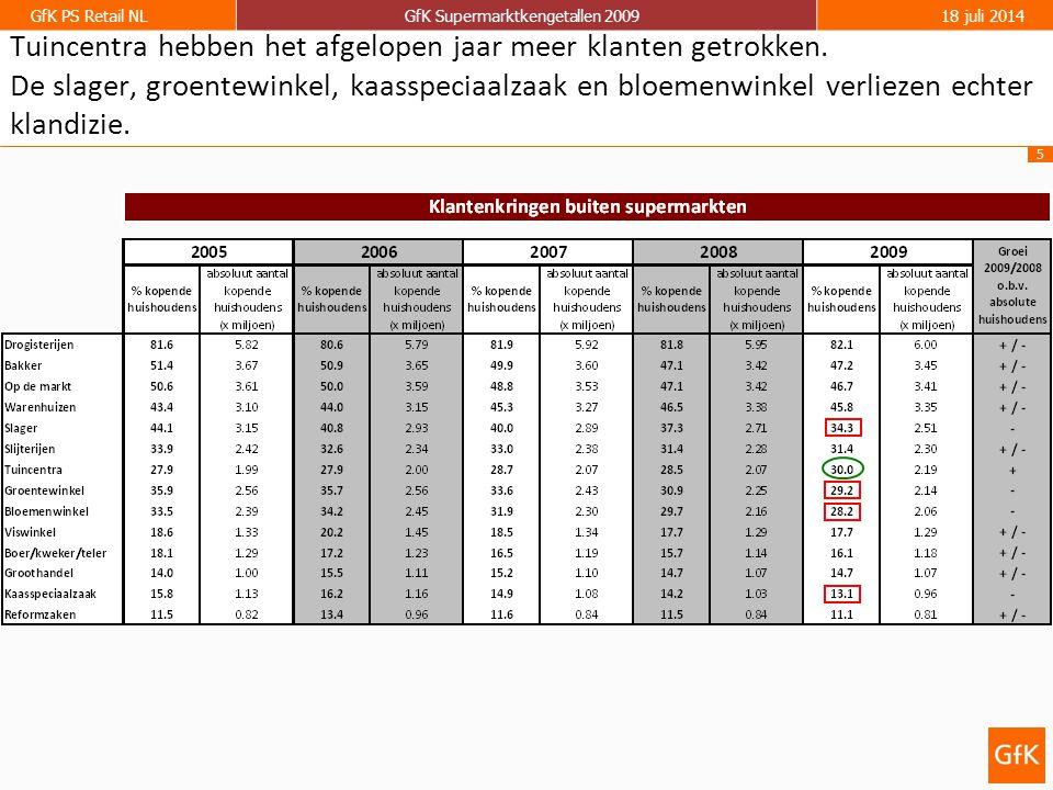 6 GfK PS Retail NLGfK Supermarktkengetallen 200918 juli 2014 Tweeverdieners - 2 persoons huishouden - geen kinderen - Beiden werken fulltime (  25 uur per week) Jonge Alleenstaande - 1 persoons huishouden - geen kinderen - Jonger dan 40 jaar HH met kinderen, beperkt inkomen -  2 personen in huishouden - Huishouden met kinderen (incl.