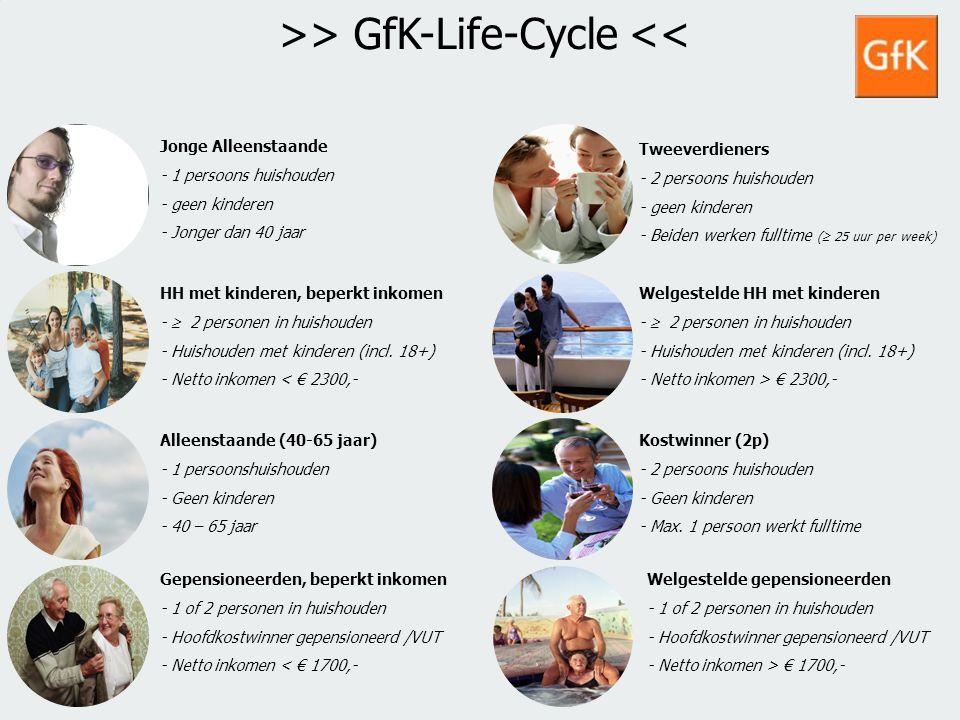 7 GfK PS Retail NLGfK Supermarktkengetallen 200918 juli 2014 In vergelijking met de supermarkten behalen de speciaalzaken weinig omzet bij de jongeren en de huishoudens met kinderen.