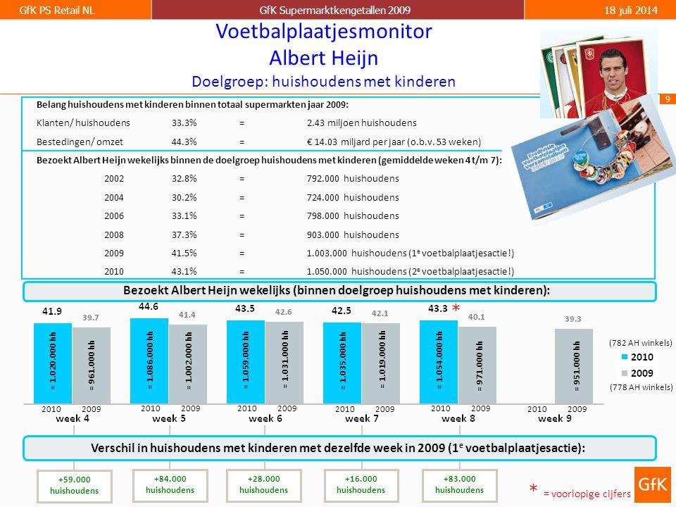 9 GfK PS Retail NLGfK Supermarktkengetallen 200918 juli 2014 = 1.020.000 hh Voetbalplaatjesmonitor Albert Heijn Doelgroep: huishoudens met kinderen +59.000 huishoudens Belang huishoudens met kinderen binnen totaal supermarkten jaar 2009: Klanten/ huishoudens33.3%=2.43 miljoen huishoudens Bestedingen/ omzet44.3%=€ 14.03 miljard per jaar (o.b.v.