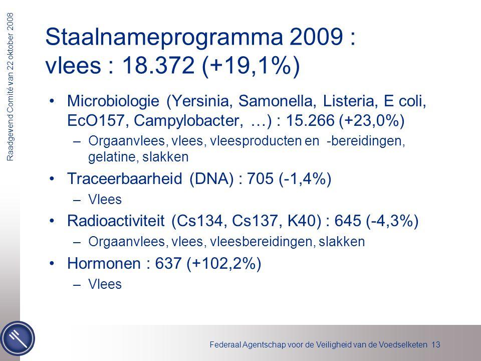 Federaal Agentschap voor de Veiligheid van de Voedselketen 13 Raadgevend Comité van 22 oktober 2008 Staalnameprogramma 2009 : vlees : 18.372 (+19,1%)