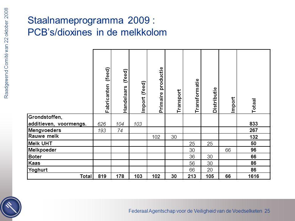 Federaal Agentschap voor de Veiligheid van de Voedselketen 25 Raadgevend Comité van 22 oktober 2008 Staalnameprogramma 2009 : PCB's/dioxines in de mel