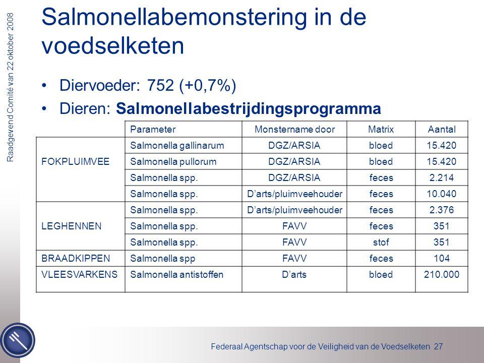 Federaal Agentschap voor de Veiligheid van de Voedselketen 27 Raadgevend Comité van 22 oktober 2008 Salmonellabemonstering in de voedselketen Diervoed