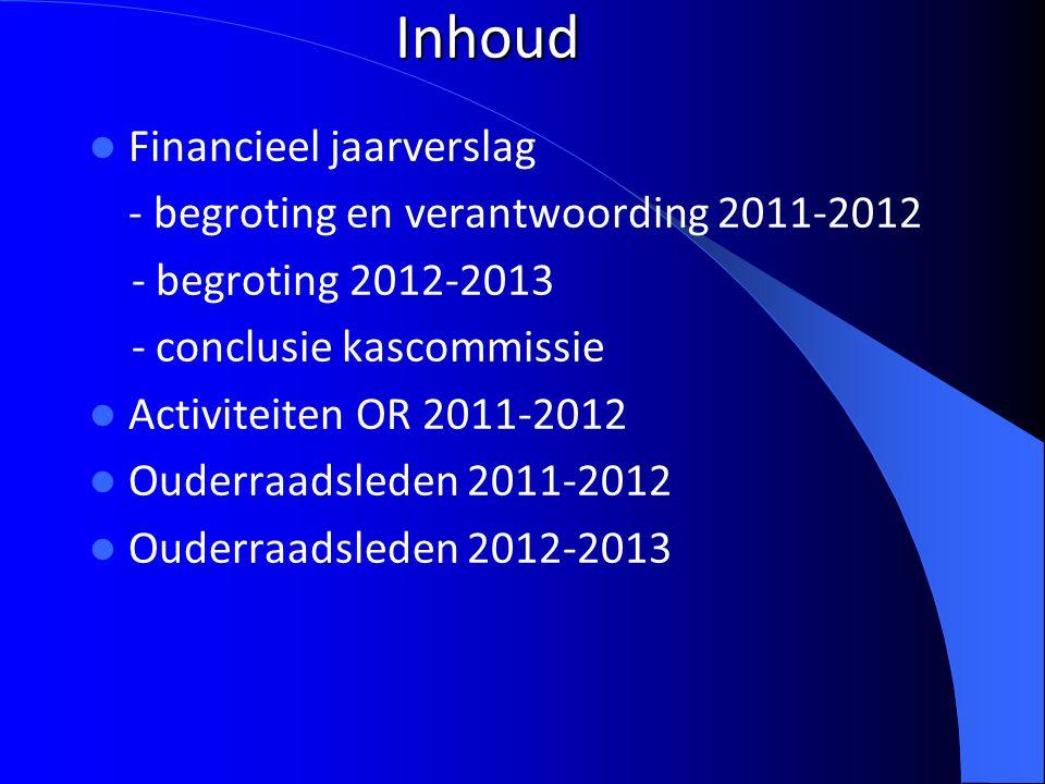 3 Financieel Jaaroverzicht 2011/2012 en begroting 2012/2013 Baten Begroting 2011/2012Resultaat 2011/2012 Ouderbijdrage € 4.687,50 € 4.412,50 Diverse opbrengsten € - Rente spaarrekening € 72,50 € 84,52 Diverse opbrengsten Totaal Baten € 4.760,00 € 4.497,02 Schoolreisje Begroting 2011/2012Resultaat 2011/2012 Bijdrage ouders € 4.117,50 € 3.917,50 Kosten schoolreisje € 4.117,50 € 3.886,85- Resultaat schoolreisje € - € 30,65