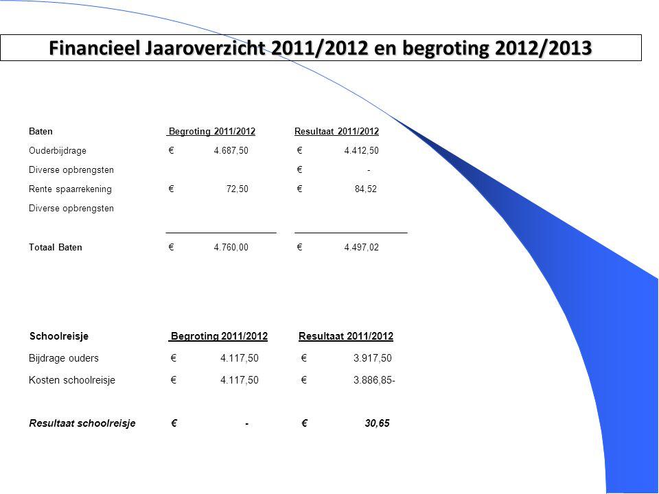 3 Financieel Jaaroverzicht 2011/2012 en begroting 2012/2013 Baten Begroting 2011/2012Resultaat 2011/2012 Ouderbijdrage € 4.687,50 € 4.412,50 Diverse o