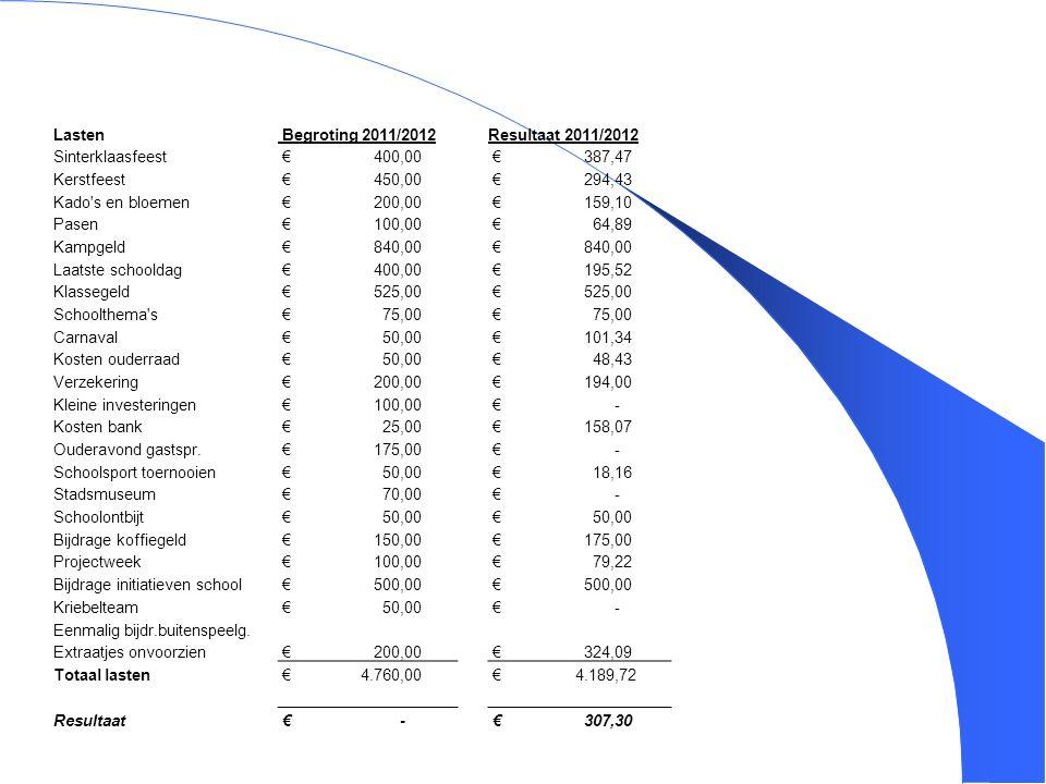 4 Lasten Begroting 2011/2012Resultaat 2011/2012 Sinterklaasfeest € 400,00 € 387,47 Kerstfeest € 450,00 € 294,43 Kado's en bloemen € 200,00 € 159,10 Pa