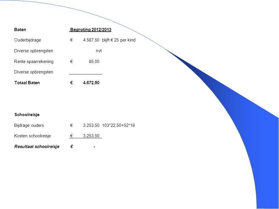 6 Baten Begroting 2012/2013 Ouderbijdrage € 4.587,50blijft € 25 per kind Diverse opbrengsten nvt Rente spaarrekening € 85,00 Diverse opbrengsten Totaa