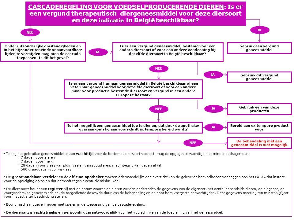 CASCADEREGELING VOOR NIET - VOEDSELPRODUCERENDE DIEREN: Is er een vergund therapeutisch diergeneesmiddel voor deze diersoort en deze indicatie in België beschikbaar.