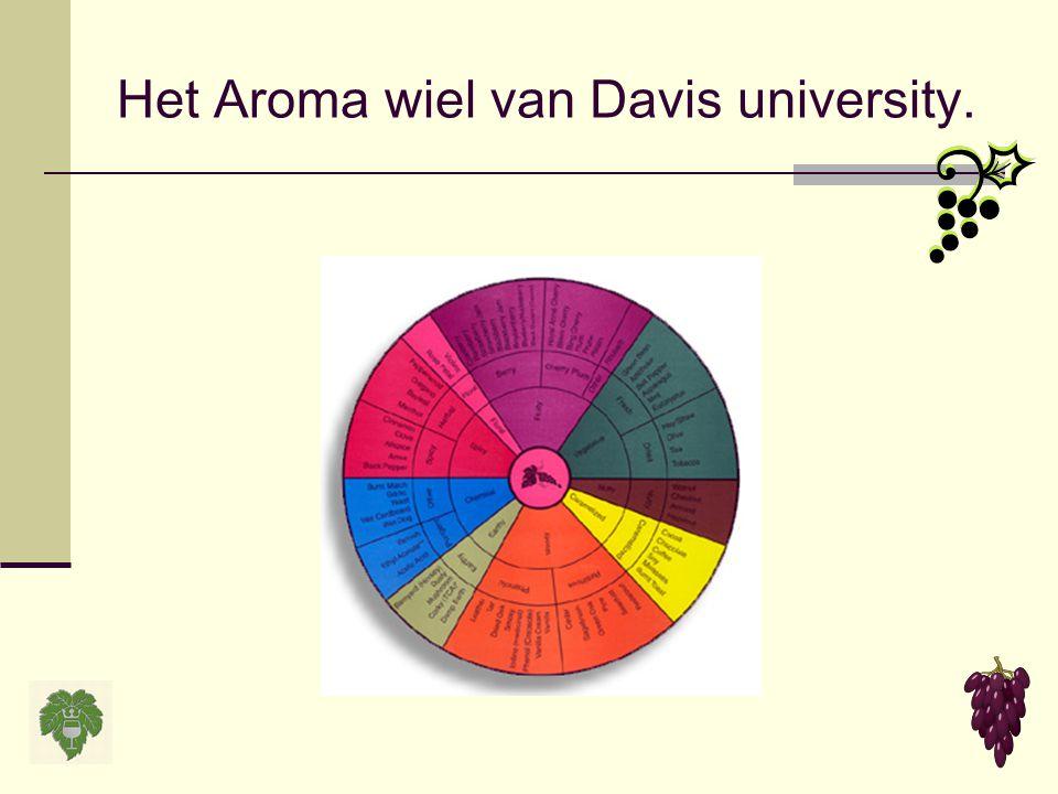 Het Aroma wiel van Davis university.